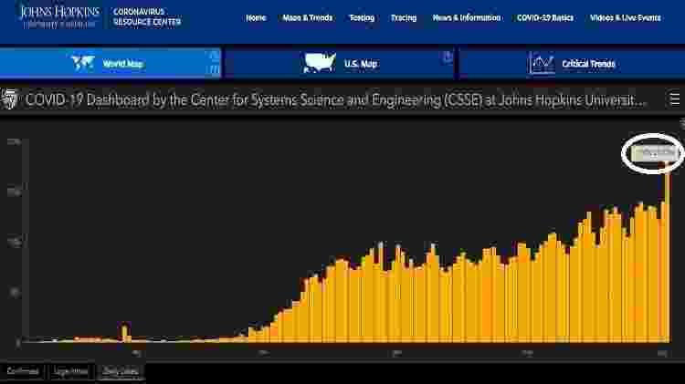 Gráfico da Johns Hopkins mostrou que 176 mil diagnósticos de covid-19 foram divulgados ontem em todo o mundo - Reprodução/Johns Hopkins - Reprodução/Johns Hopkins