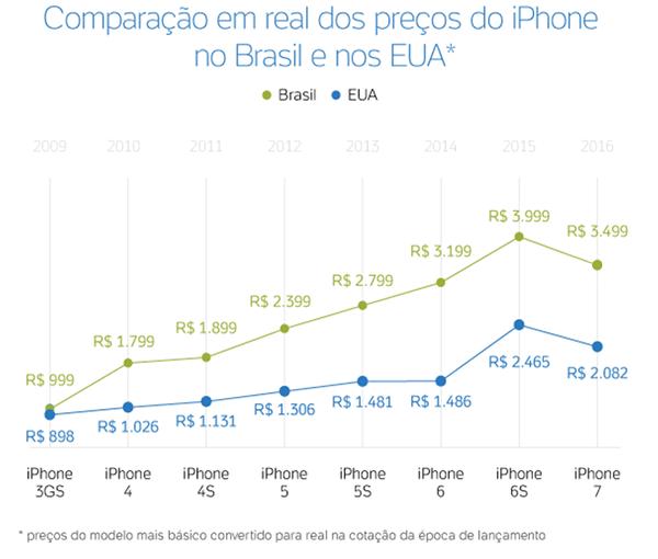 69d1d0c42 iPhone 7 no Brasil é R  1.400 mais caro que nos EUA  veja tabela de ...