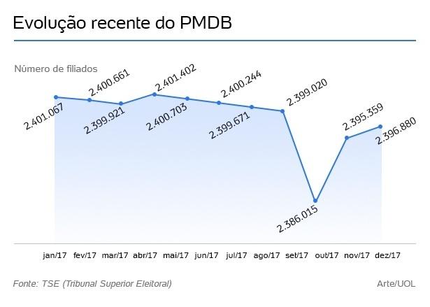 evolucao-pmdb-1513639147080_615x439 PMDB foi o partido que perdeu mais filiados em 2017