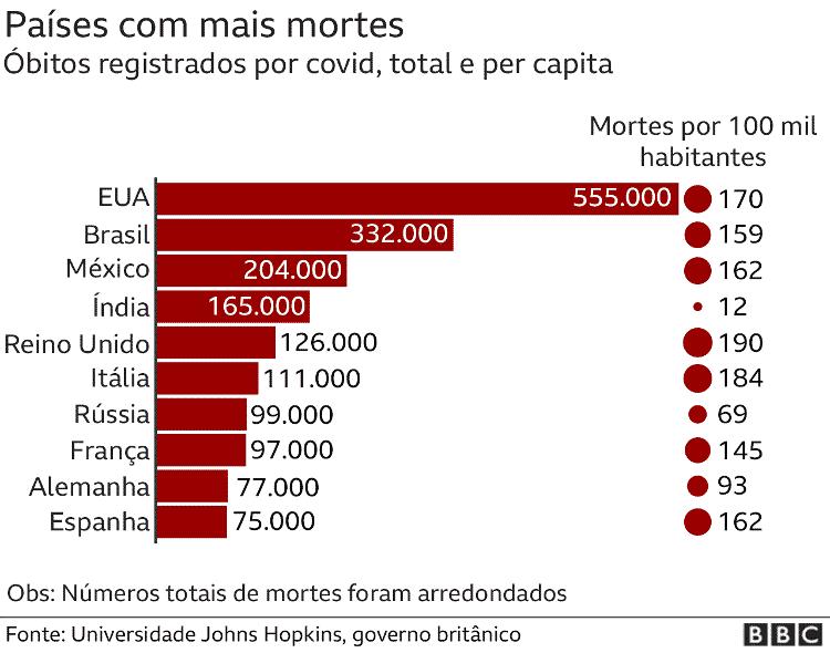 Países com mais mortes - BBC - BBC