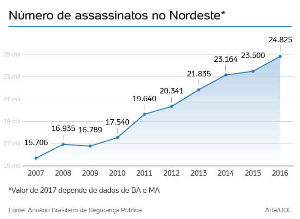 assassinatos nordeste 01 1518023070798 615x450 - UOL destaca redução de assassinatos na Paraíba em meio guerra de facções no Nordeste