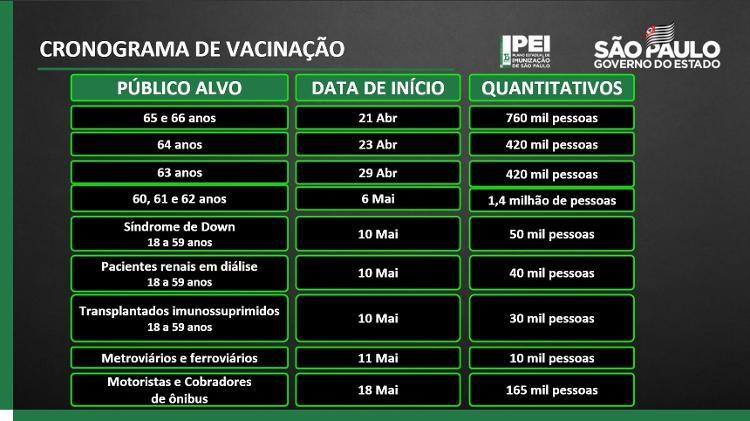 d - Divulgação/Governo do Estado de São Paulo - Divulgação/Governo do Estado de São Paulo