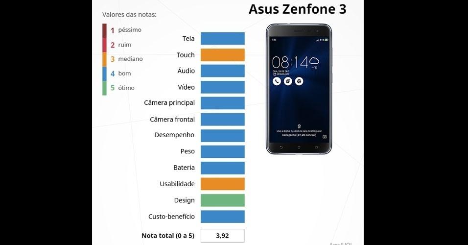 Zenfone 3 (Asus): com tela Full HD de 5,2 polegadas, é integrado com o processador Snapdragon 625 (oito núcleos de 2,0 GHz), 3 ou 4 GB de memória RAM e câmeras de 16 MP (principal) e 8 MP (frontal)
