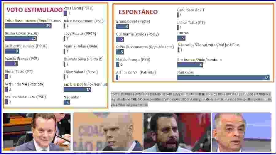 Reprodução/Datafolha; Reprodução/Facebook; André Bueno/Câmara de SP; Ivan Mainfeld/Folhapress; Reprodução