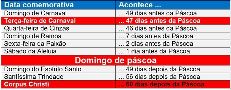 Tabela com as datas móveis - Dulcidio Braz Jr / Física na veia - Dulcidio Braz Jr / Física na veia