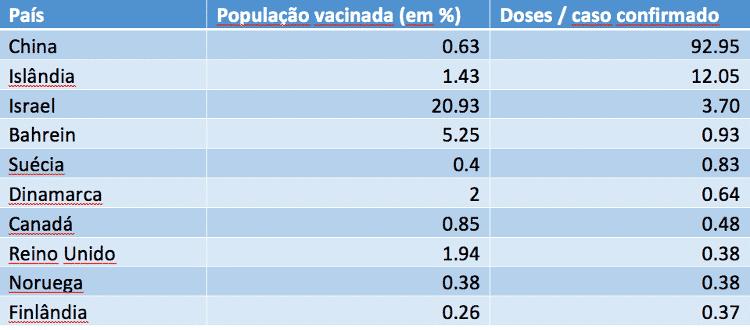 Doses por caso confirmado de covid-19 - Diogo Schelp/UOL - Diogo Schelp/UOL