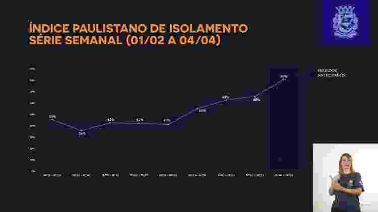 isolamento - Reprodução/Prefeitura de São Paulo - Reprodução/Prefeitura de São Paulo