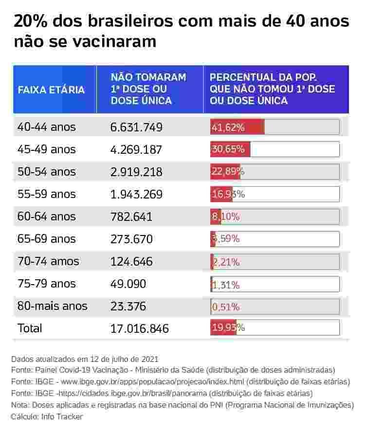 brasileiros acima de 40 anos não vacinaram -  -
