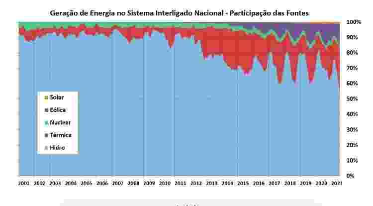 Geração de Energia no Sistema Interligado Nacional - Participação das Fontes - Reprodução/ONS - Reprodução/ONS