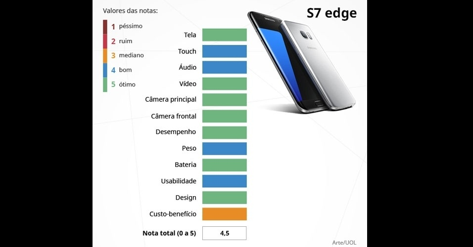 Galaxy S7 (Samsung)