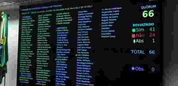 27.jul.2017 - Resultado da votação do parecer de Paulo Abi-Ackel, que recomendava rejeição da denúncia - Luis Macedo/Câmara dos Deputados - Luis Macedo/Câmara dos Deputados