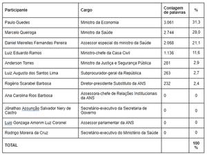 tabela - Elaborada pelos autores - Elaborada pelos autores