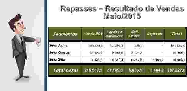 Errado: passar informações do Excel sem destacar o que é importante - Divulgação/La Gracia - Divulgação/La Gracia