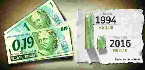 R$ 1 - Arte/UOL - Arte/UOL