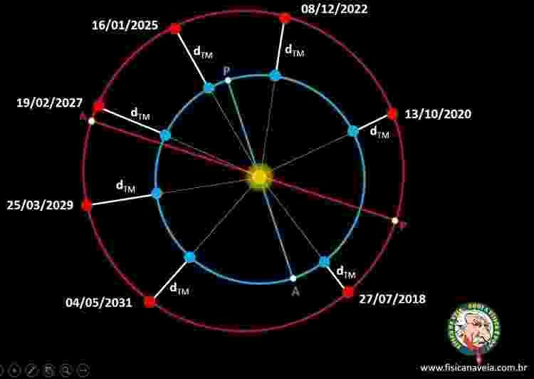 Datas das oposições de Marte desde 2018 até 2031 - Arte/Física na Veia - Arte/Física na Veia