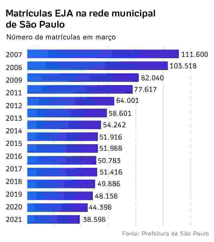 Matrículas EJA na rede municipal de São Paulo  - Arte/UOL - Arte/UOL