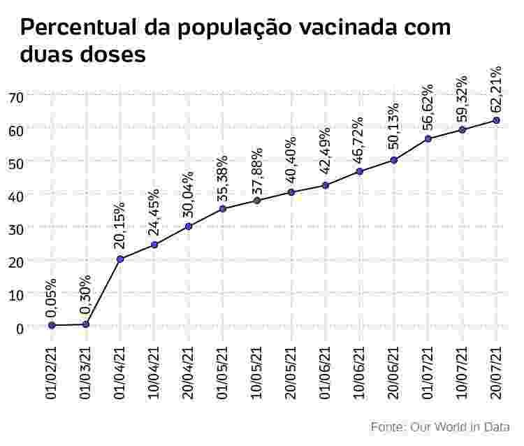 percentual que ja tomou duas doses da vacina - Chile - Arte/UOL - Arte/UOL