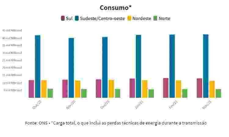 Consumo energia Brasil 2 - Arte/UOL - Arte/UOL
