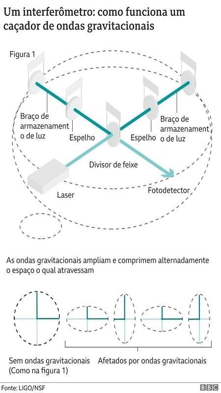 ¿Cómo funciona un receptor de ondas gravitacionales? - BBC News
