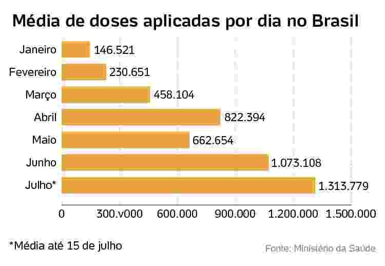 media de doses de vacina por dia - Arte/UOL - Arte/UOL