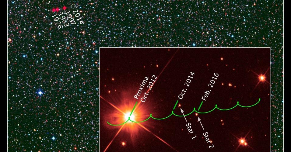 3.jun.2013 - Raro alinhamento estelar vai ajudar astrônomos na busca de planetas parecidos com a Terra nos próximos anos. As oportunidades vão ocorrer em outubro de 2014 e em fevereiro 2016 quando a anã vermelha Proxima Centauri (à esquerda), a estrela mais próxima do nosso Sol, passar em frente a duas outras estrelas, como mostram as projeções (linhas verdes) do telescópio espacial Hubble. Como são as estrelas mais comuns da Via Láctea - são dez para cada estrela massiva como o Sol na nossa galáxia - e com pouca massa, as anãs vermelhas tendem a ter corpos menores e mais parecidos com o nosso planeta em sua órbita