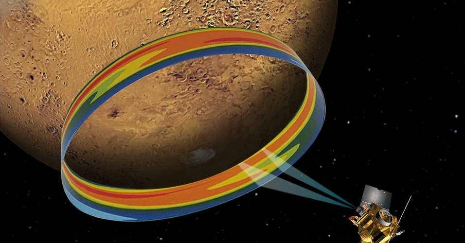 """12.jun.2013 - A temperatura de Marte varia drasticamente duas vezes ao dia, e não apenas uma vez, mostram novas medições da sonda que orbita o planeta vermelho desde 2006, a MRO. """"Nós vimos que a temperatura atingia o ponto máximo no meio do dia, mas também um pouco depois da meia-noite"""", explica Armin Kleinboehl, cientista do Laboratório de Propulsão a Jato (JPL), da Nasa (Agência Espacial Norte-Americana), que chefiou o estudo. A primeira grande variação nos termômetros é causada pelos raios de Sol e a segunda vem das finas nuvens de gelo que se formam no equador de Marte. É que essas nuvens de água congelada absorvem a luz infravermelha emitida pela superfície do planeta durante todo o dia, """"reaquecendo"""" a atmosfera no fim da noite. Acima, concepcão artística mostra a sonda MRO abaixo do polo Sul de Marte medindo a temperatura da atmosfera do planeta vermelho - as cores laranja e amarelo representam temperaturas mais quentes do que as médias verdes e azuis. Os resultados da pesquisa foram publicados no periódico """"Geophysical Research Letters"""""""