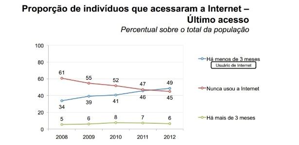 Reprodução/TIC Domicílios 2012
