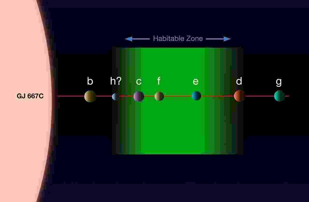 25.jun.2013 -Concepção artística mostra o sistema planetário da estrela Gliese 667C, localizada na constelação do Escorpião, a 22 anos-luz de distância. Estudos anteriores já haviam descoberto que a estrela acolhia três planetas (b, c e d), sendo que um deles estava na zona habitável (mancha verde). Como a Gliese 667C é muito mais fria e tênue do que o nosso Sol, a zona habitável fica dentro de uma órbita do tamanho da de Mercúrio, ou seja, muito mais próxima da estrela do que ocorre no Sistema Solar. Agora, uma equipe internacional de astrônomos voltou a estudar o sistema e encontrou evidências da existência de ao menos seis exoplanetas (falta confirmação do h), aumentando para três o número de candidatos com chances de abrigar vida fora da Terra - ESO