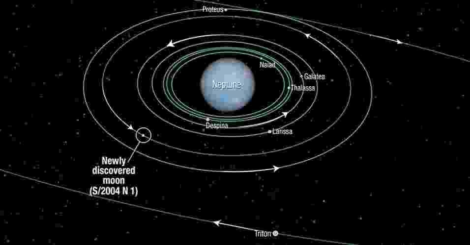 15.jul.2013 - O telescópio espacial Hubble descobriu uma nova lua na órbita de Netuno, elevando o número de satélites para 14. Cientistas da Nasa (Agência Espacial Norte-Americana) estimam que a S/2004 N 1 tenha cerca de 19 quilômetros de diâmetro, o que a faz a menor lua conhecida desse sistema. A nova lua completa uma volta em torno do planeta gigante a cada 23 horas e fica quase a 105 mil quilômetros de distância de Netuno, entre as órbitas de Larissa e Proteus - Nasa, ESA and A. Feild (STScI)