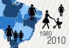 Expectativa de vida avança no Brasil, apesar de desigualdade entre regiões - Arte UOL
