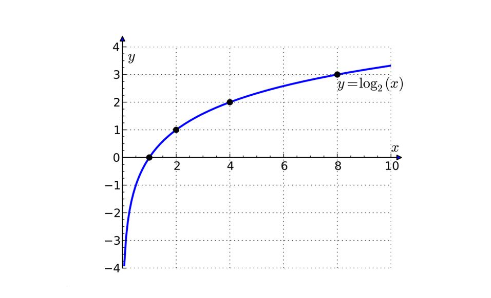 Logaritmo, matemática