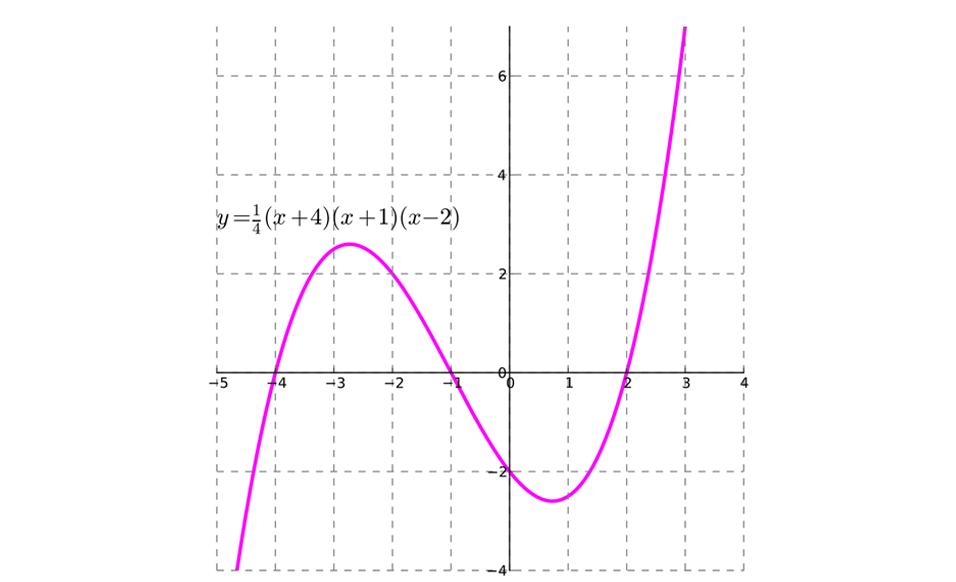 Polinômios, matemática