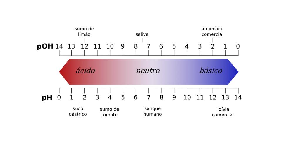 pH, química