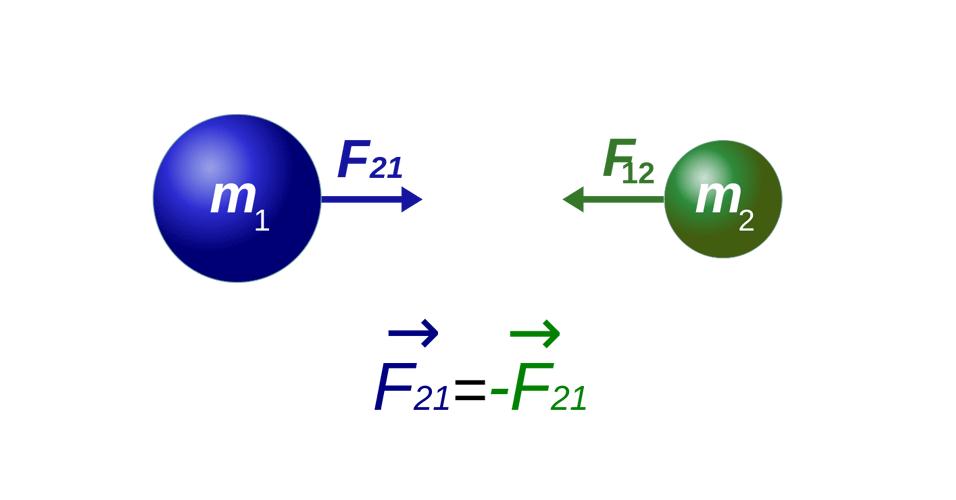 Leis de Newton, Física