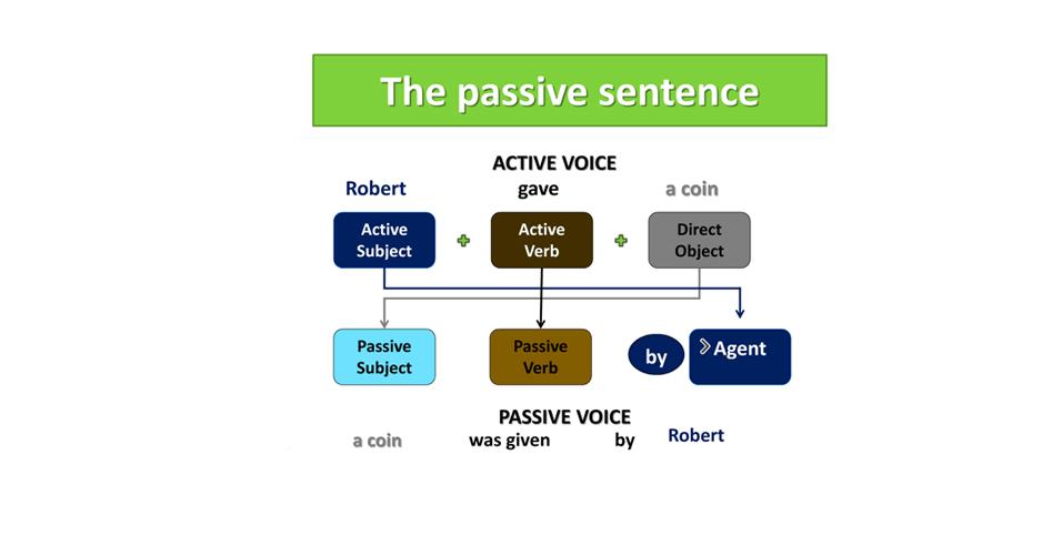 Passive Voice, inglês