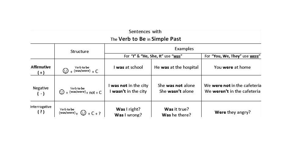 Past Simple, inglês, verb tenses