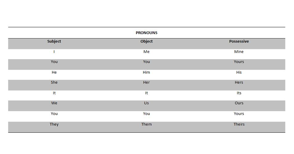 Pronomes, inglês, pronouns