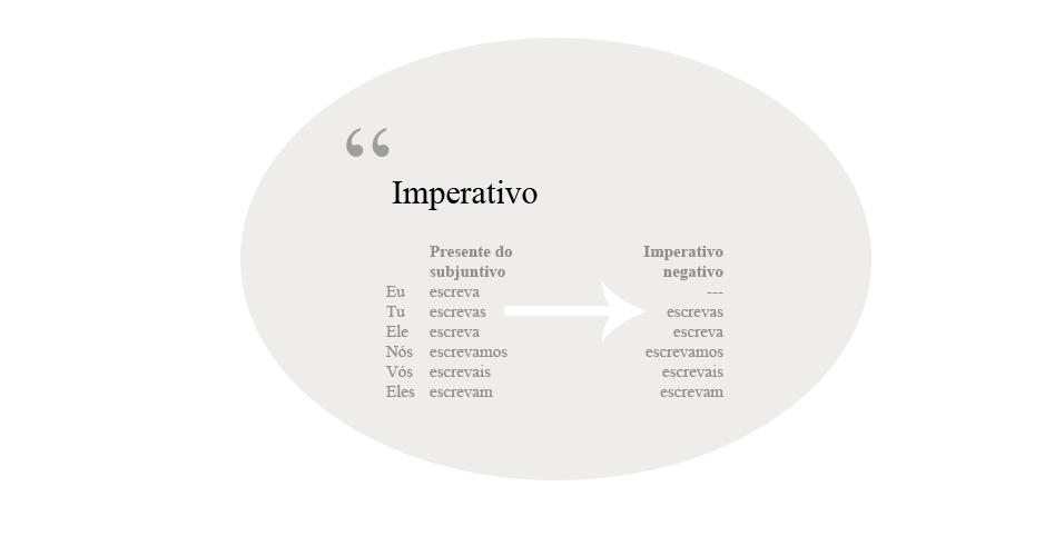 Imperativo, português