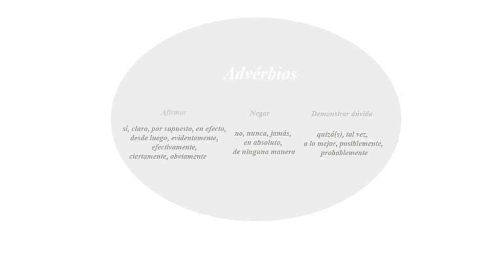 Advérbio, gramática, espanhol