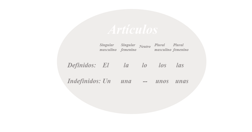 Artigos, espanhol, artigo, gramática