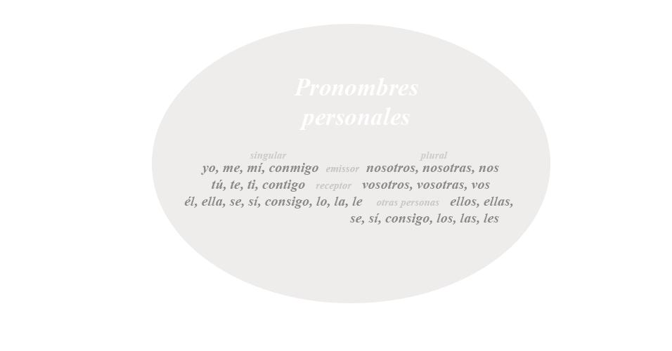 Pronomes, espanhol, gramática