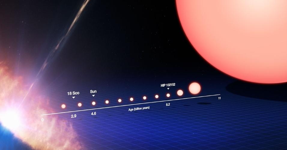 """28.ago.2013 - Uma equipe internacional liderada por astrônomos da USP (Universidade de São Paulo) identificou o mais velho gêmeo solar conhecido até hoje: a estrela HIP 102152. Situada na constelação do Capricórnio, a 250 anos-luz de distância da Terra, o astro tem 8,2 bilhões de anos de idade, quase o dobro do nosso Sol, estimado em 4,6 bilhões de anos. Acima, concepção artística ilustra a evolução de uma estrela parecida ao Sol, desde o seu nascimento, uma protoestrela presa no disco de poeira (à esquerda) até, após se aquecer gradualmente, se expandir e virar uma gigante vermelha (à direita). O estudo anunciado nesta quarta-feira (28) será publicado no periódico """"Astrophysical Journal Letters"""""""