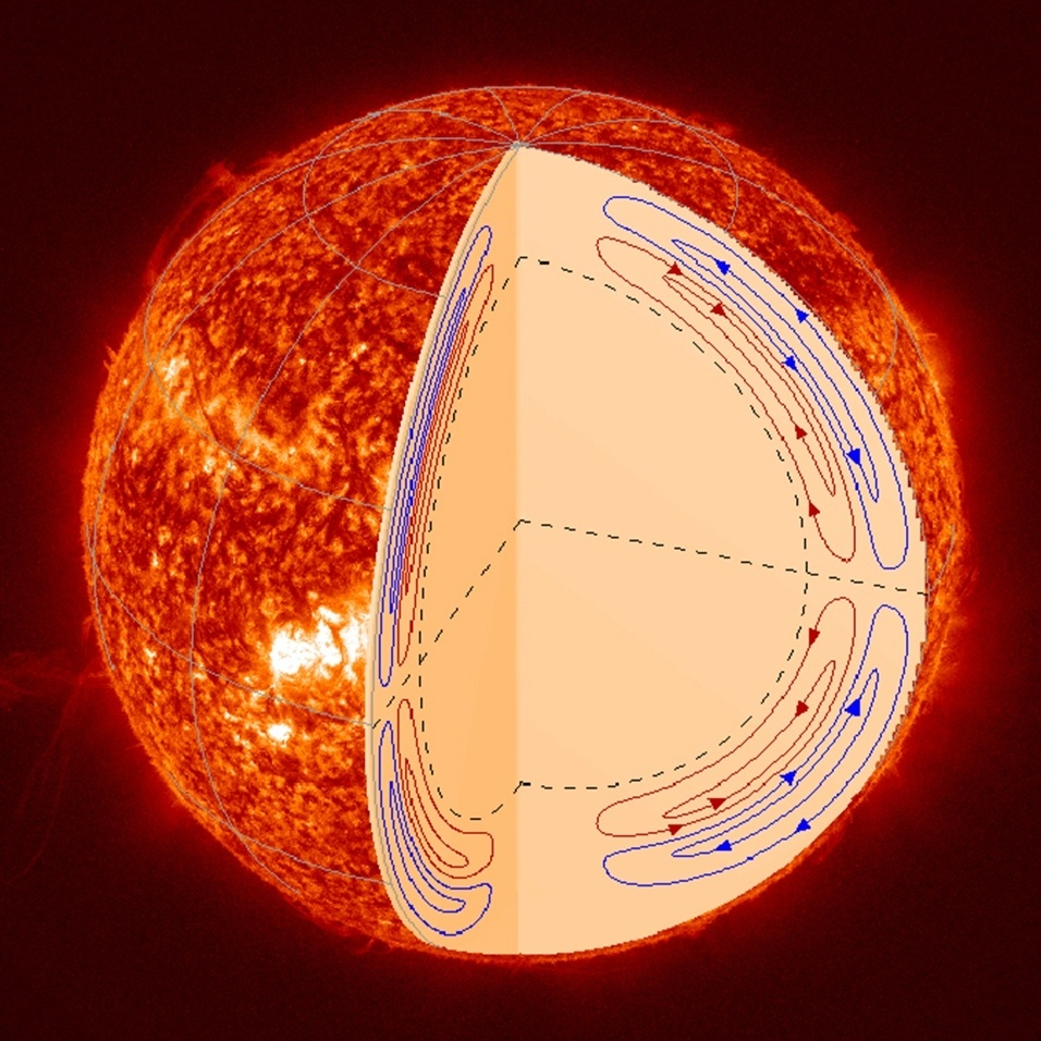 5.set.2013 - Pesquisadores da Nasa descobriram que a inversão de polos do Sol, que marca um novo ciclo de atividade a cada 11 anos, ocorre devido a uma dupla camada de circulação, com fluxos ocorrendo um por cima do outro, e não um simples fluxo como os cientistas pensavam