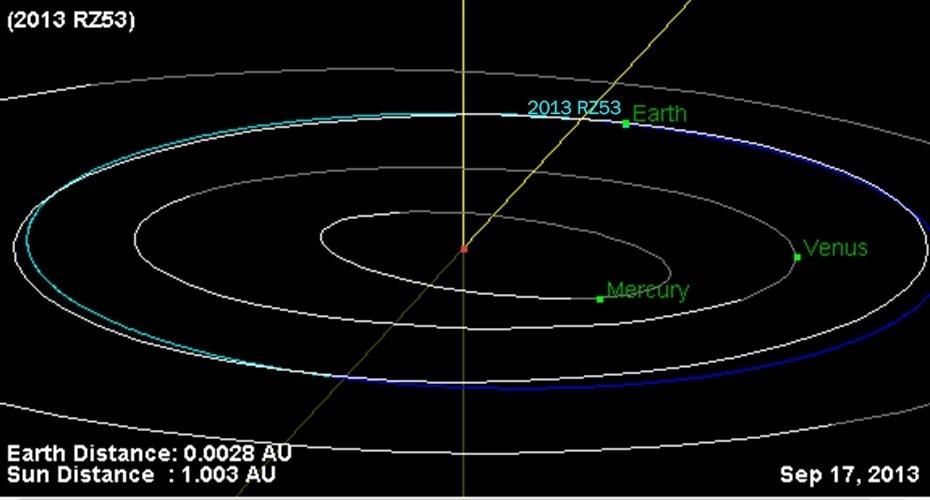 Órbita do asteroide 2013 RZ53 que passará perto da Terra em 18 de setembro de 2013