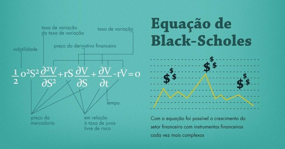 EQUAÇÃO DE BLACK-SCHOLES