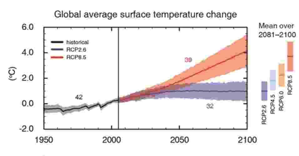 27.set.2013 - Novo relatório do Painel Intergovernamental de Mudança Climática (IPCC, na sigla em inglês) subiu o tom de alerta sobre o aquecimento global: elevação da temperatura pode variar entre 0,3°C e 1,7ºC no período de 2081 a 2100 frente à média observada entre 1986 e 2005 (faixa roxa), mas, na pior hipótese, o planeta ficará entre 2,6ºC e 4,8°C mais quente na mesma comparação (faixa vermelha) - IPCC