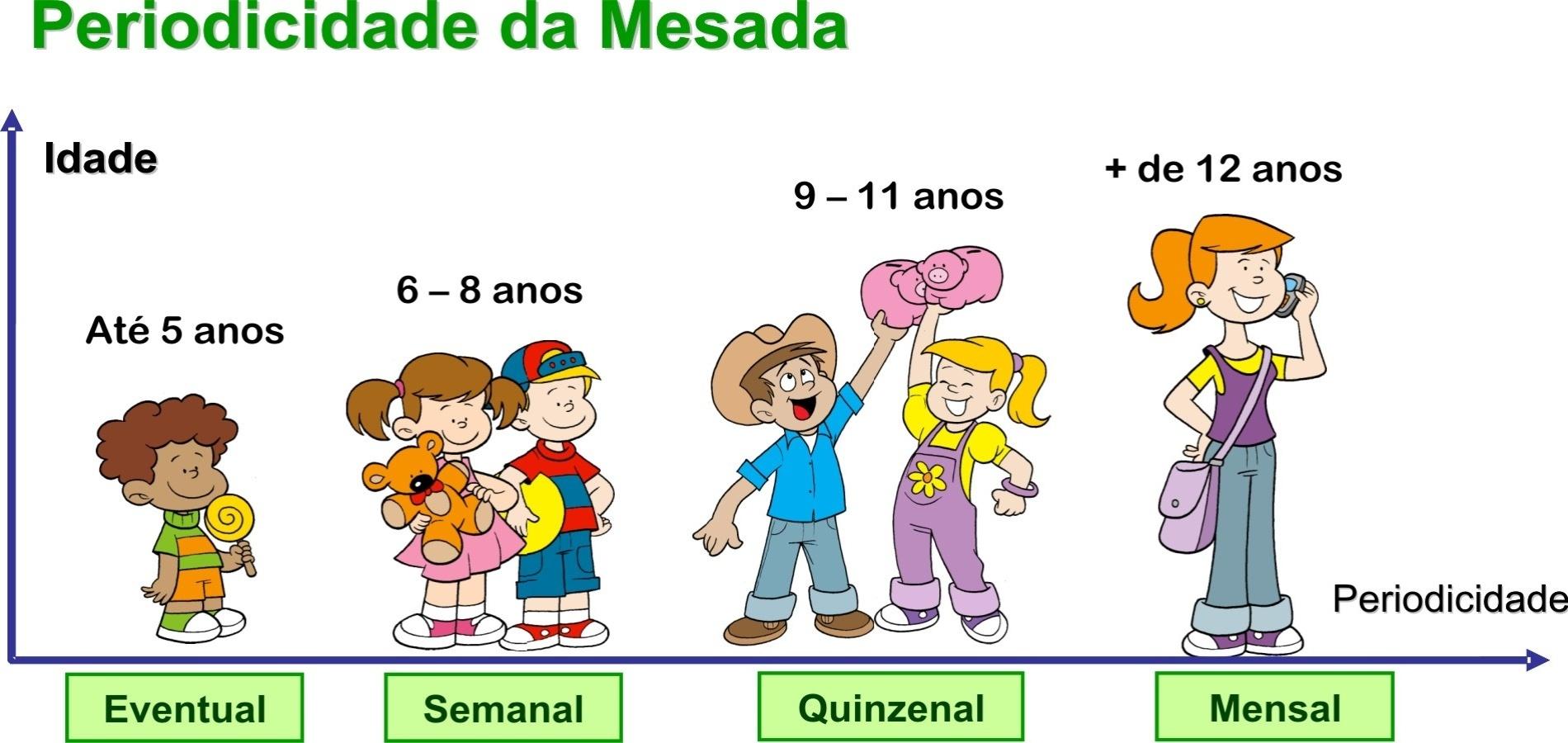 6e365fb5c83 Especialista ensina como dar mesadas para os filhos