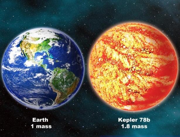 Exoplaneta Kepler-78b tem 1,8 vezes a massa da Terra e o mesmo tamanho. Essa descoberta mostra aos astrônomos que podem existir vários planetas similares à Terra no espaço, e, alguns deles, podem até ter condições de abrigar a vida - David A. Aguilar (CfA)
