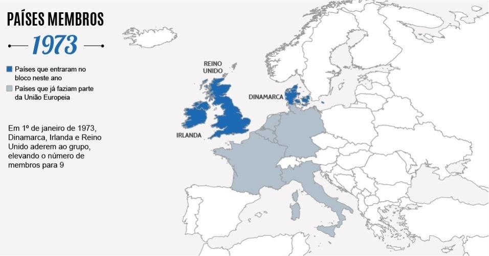 Imagem para álbum comemorativo de 20 anos da União Europeia