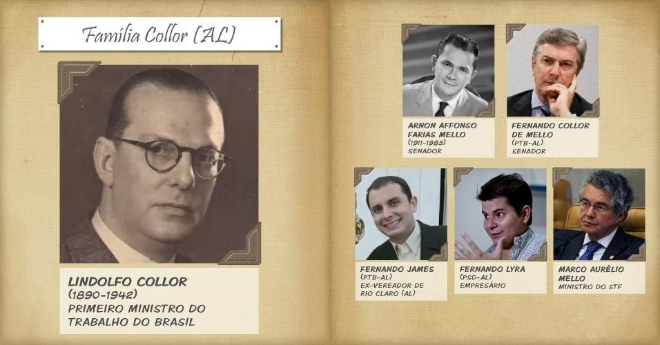 1º.nov.2013 - O gaúcho Lindolfo Collor foi um dos líderes da Revolução de 1930, tendo sido empossado, posteriormente, como o primeiro ministro do Trabalho do Brasil, por Getúlio Vargas. A filha de Lindolfo, Leda Collor, se casou com Arnon Affonso Farias Mello, e da união nasceu o atual senador Fernando Collor de Mello, candidato à reeleição em 2014. O pai de Collor foi deputado estadual de 1950 a 1951, governador de Alagoas de 1951 a 1956 e senador de 1963 a 1983. A tradição familiar também contagiou um dos filhos de Collor, Fernando James, que já foi vereador de Rio Claro (AL) e candidato a prefeito no município. O sobrinho de Collor, Fernando Lyra, filho de Pedro Collor, foi candidato a vice-prefeito de Atalaia (AL) nas eleições de 2012. O atual ministro do STF (Supremo Tribunal Federal) Marco Aurélio Mello é primo de Fernando Collor de Mello